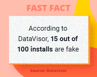Fast Fact: According to DataVisor, 15 out of 100 installs are fake.