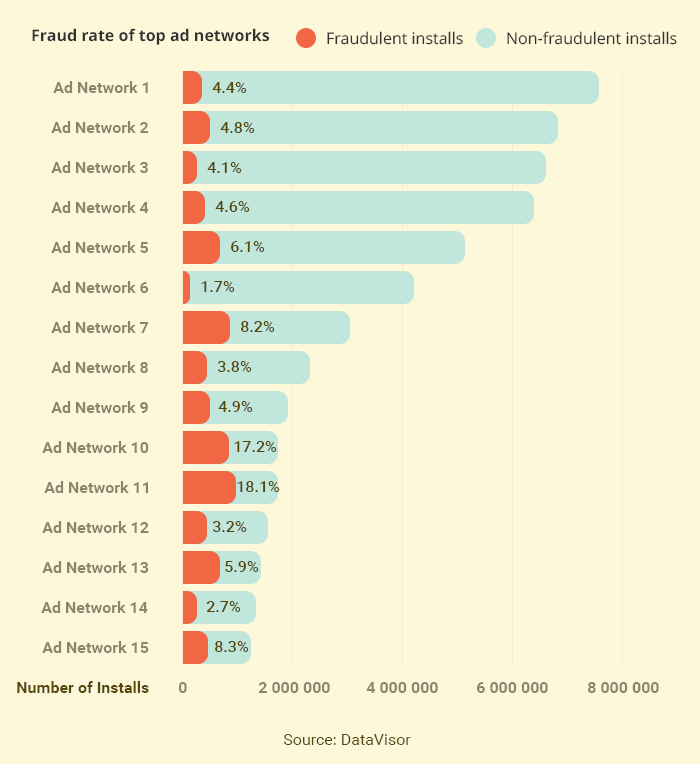 Fraud rate of top ad networks