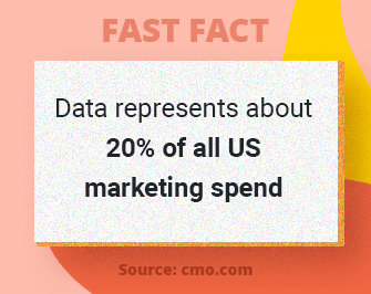 Fast Fact: Data represents about 20% of all US marketing spend.