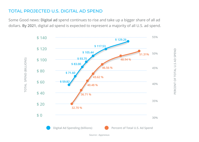 Projected US Digital Ad Spend AppNexus