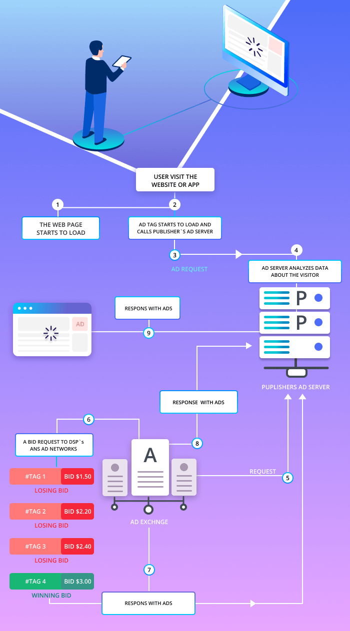 Un processo di pubblicazione di annunci online
