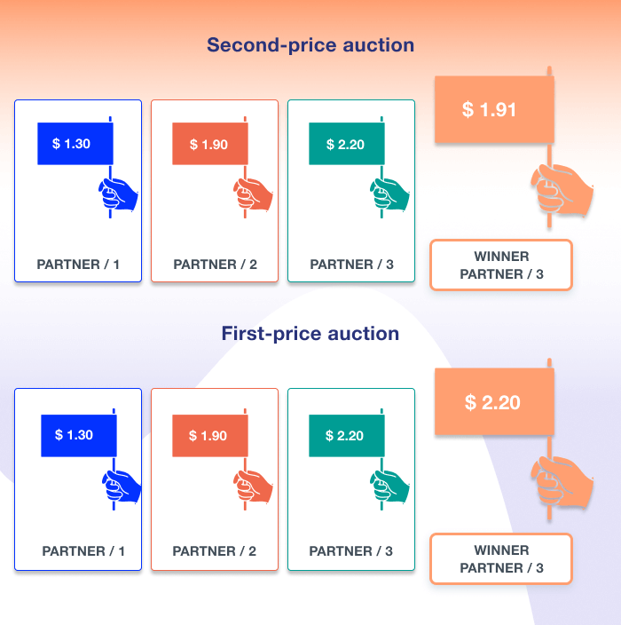 First-price vs. second-price auctions