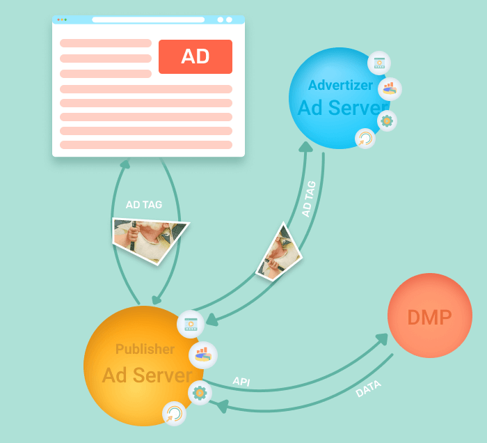 Ad serving process involving ad tags