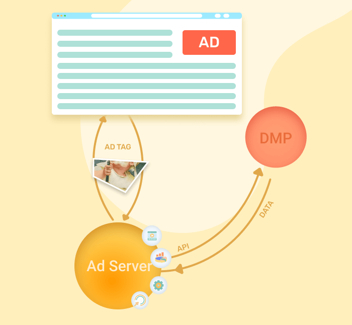 Ad tag usage by ad networks