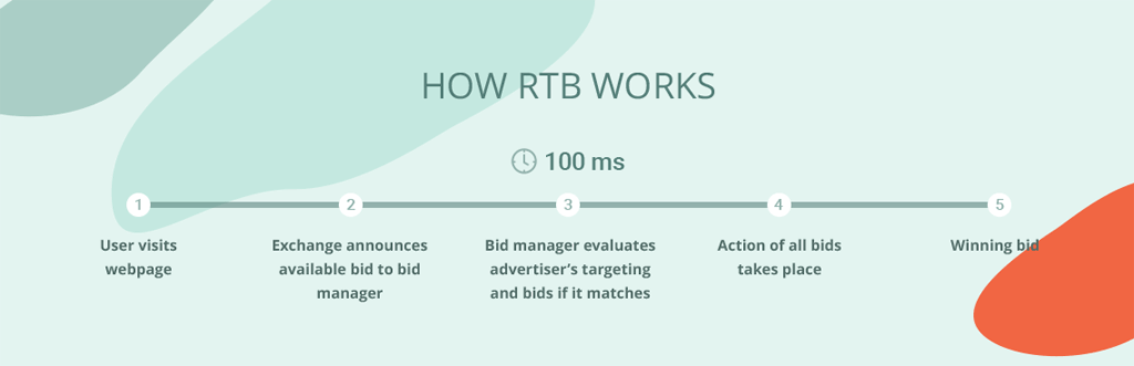 How real-time bidding auction works in programmatic